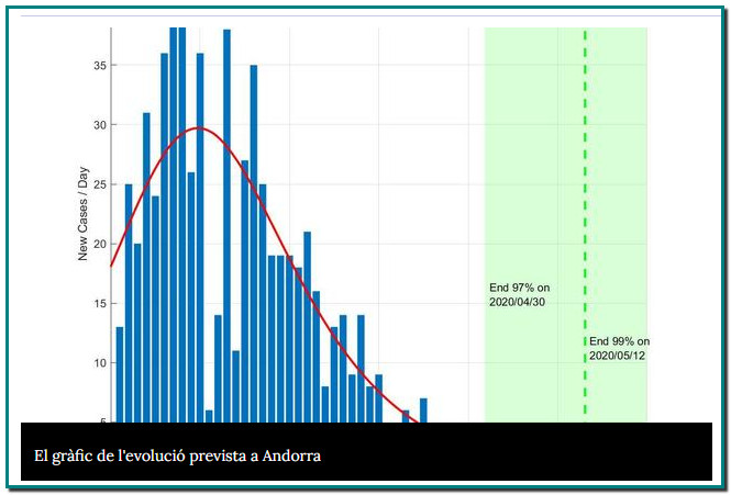Un estudi de la Universitat de Tecnologia i Disseny de Singapur afirma que la pandèmia a Andorra acabarà el 3 de juny